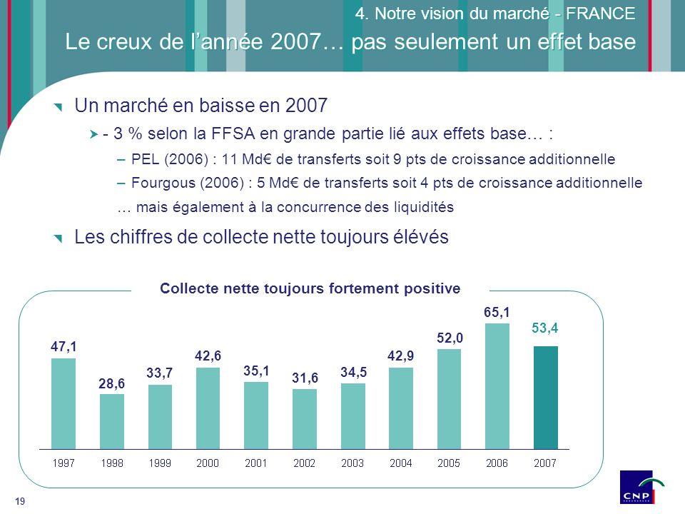 19 Le creux de lannée 2007… pas seulement un effet base 4. Notre vision du marché - FRANCE Un marché en baisse en 2007 - 3 % selon la FFSA en grande p
