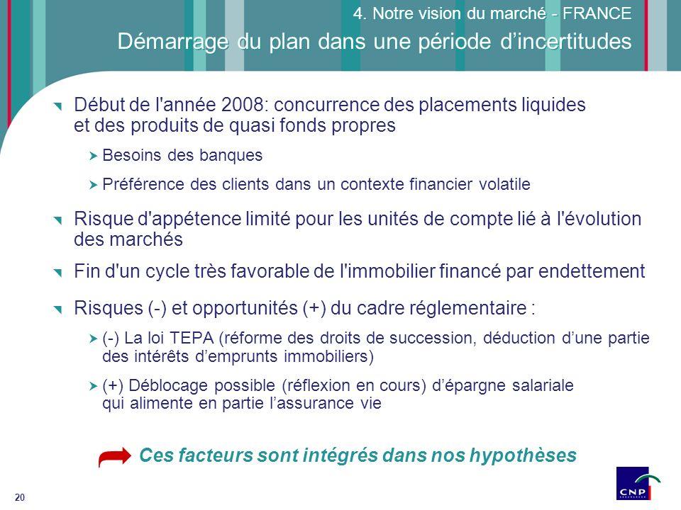20 Démarrage du plan dans une période dincertitudes Début de l'année 2008: concurrence des placements liquides et des produits de quasi fonds propres