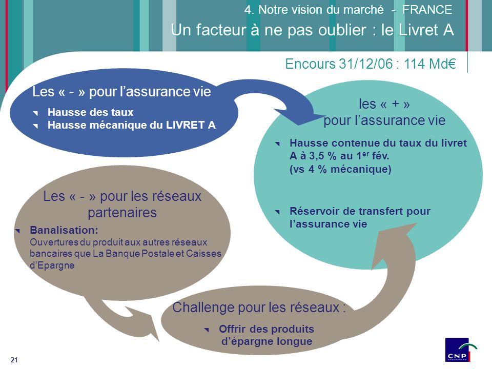 21 Un facteur à ne pas oublier : le Livret A Hausse des taux Hausse mécanique du LIVRET A 4. Notre vision du marché - FRANCE Hausse contenue du taux d