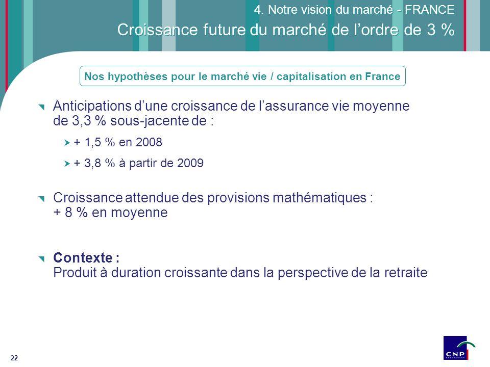 22 Croissance future du marché de lordre de 3 % Anticipations dune croissance de lassurance vie moyenne de 3,3 % sous-jacente de : + 1,5 % en 2008 + 3