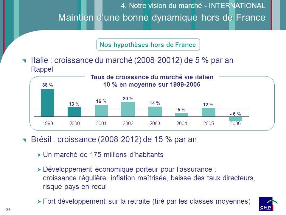 23 Maintien dune bonne dynamique hors de France 4. Notre vision du marché - INTERNATIONAL Nos hypothèses hors de France Italie : croissance du marché