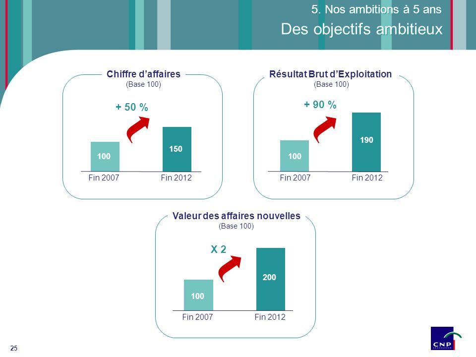 25 Des objectifs ambitieux Fin 2012 150 100 Fin 2007 Chiffre daffaires (Base 100) + 50 % Valeur des affaires nouvelles (Base 100) Résultat Brut dExplo