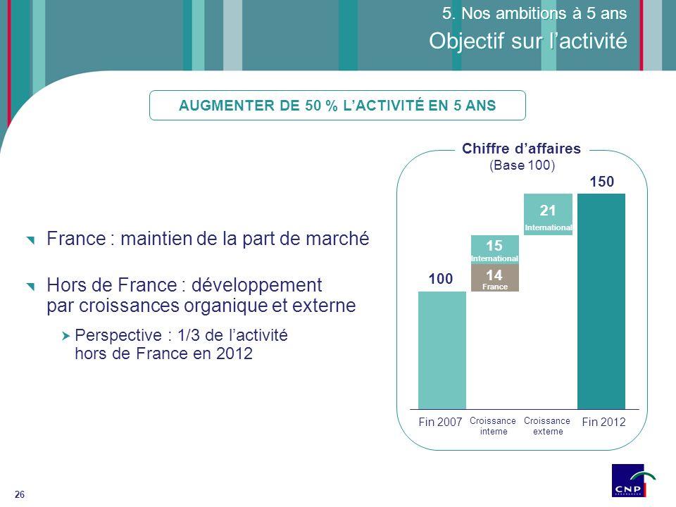 26 France : maintien de la part de marché Hors de France : développement par croissances organique et externe Perspective : 1/3 de lactivité hors de F