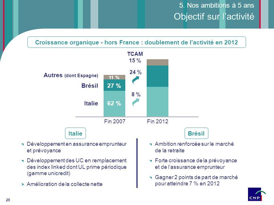 28 Développement en assurance emprunteur et prévoyance Développement des UC en remplacement des index linked dont UL prime périodique (gamme unicredit