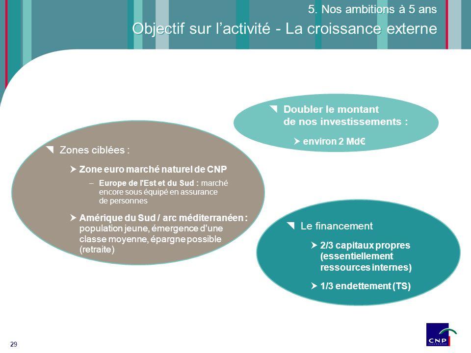 29 Objectif sur lactivité - La croissance externe 5. Nos ambitions à 5 ans Doubler le montant de nos investissements : environ 2 Md Zones ciblées : Zo