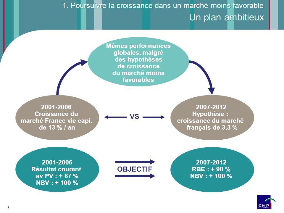 4 Un modèle internationalisé, reconnu par les investisseurs Acquisition au Brésil Création de CNP Trésor 2001200420052007 Acquisition en Italie Acquisition en Espagne CNP est la meilleure performance boursière en 2007 parmi les 10 premiers assureurs européens Depuis 2001, la capitalisation a été multipliée par 2 CNP : + 248 % CAC 40 : + 42 % DJ Insurance : - 23 % CNP Assurances : x 3,5 depuis 1998 1.