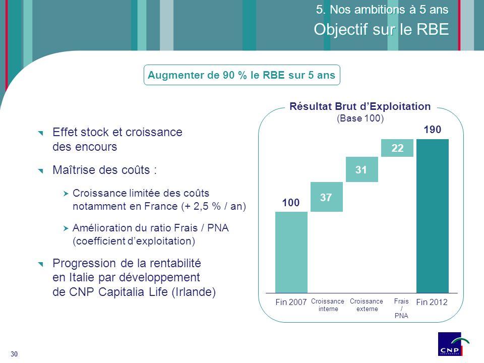 30 Objectif sur le RBE Effet stock et croissance des encours Maîtrise des coûts : Croissance limitée des coûts notamment en France (+ 2,5 % / an) Amél