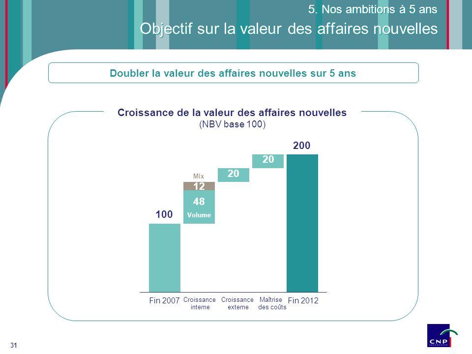 31 Objectif sur la valeur des affaires nouvelles 5. Nos ambitions à 5 ans Doubler la valeur des affaires nouvelles sur 5 ans Fin 2012 100 Fin 2007 Cro