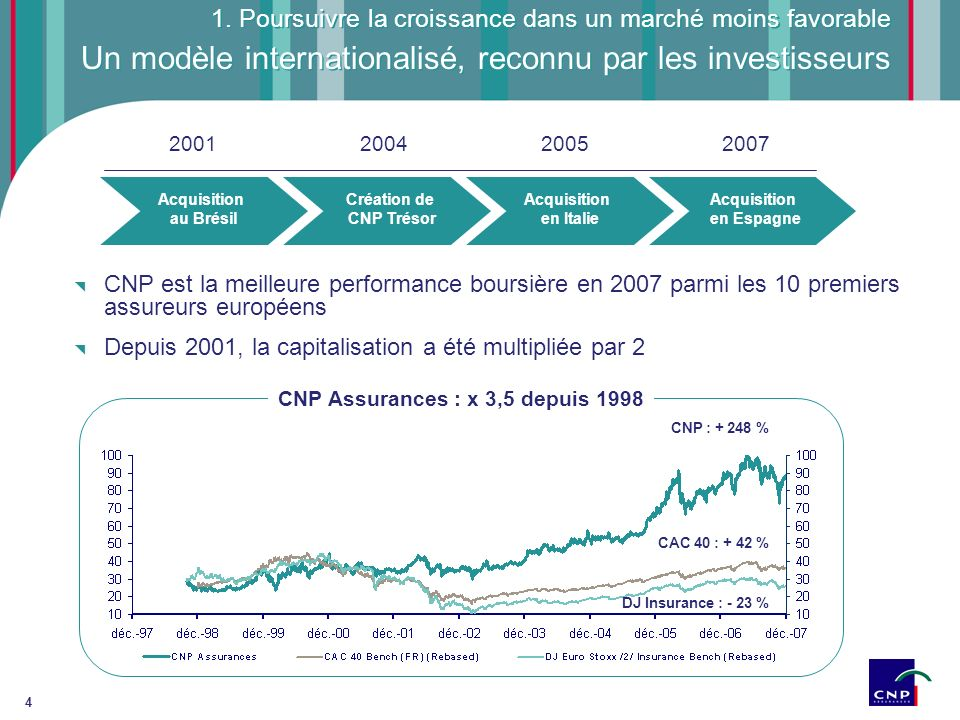 4 Un modèle internationalisé, reconnu par les investisseurs Acquisition au Brésil Création de CNP Trésor 2001200420052007 Acquisition en Italie Acquis