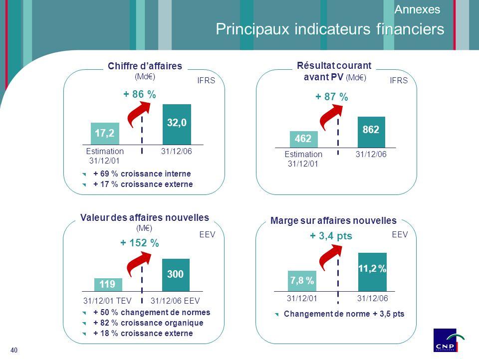 40 Principaux indicateurs financiers 31/12/06 32,0 17,2 Estimation 31/12/01 Chiffre daffaires (Md) + 86 % 31/12/06 EEV 300 119 31/12/01 TEV Valeur des