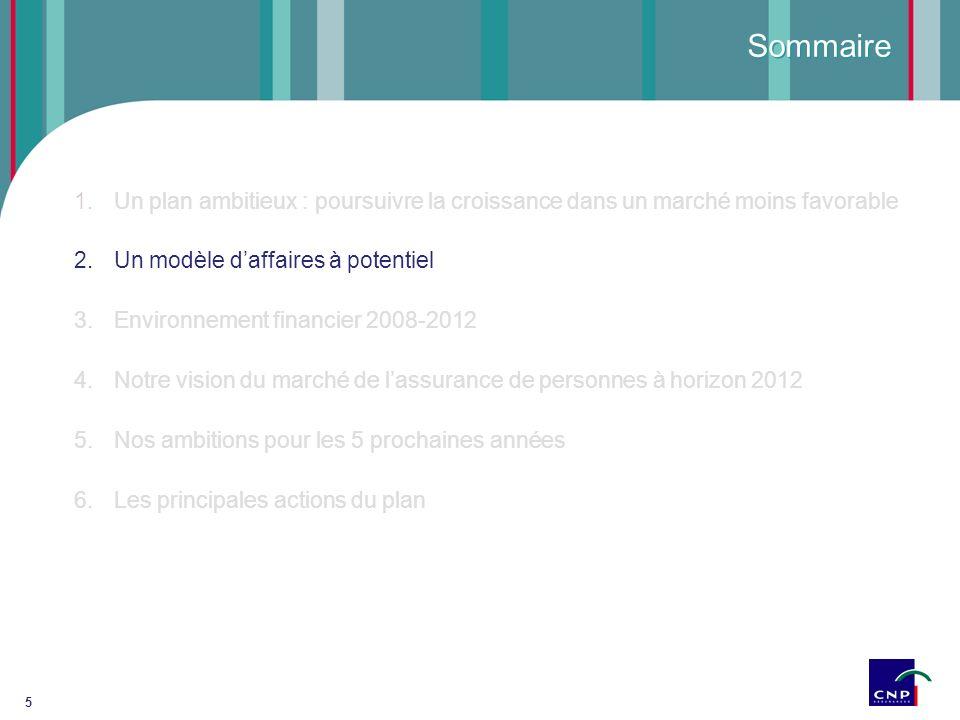 6 Environnement français de CNP Assurances 50 % 35,48 % < 40 % Caisses dÉpargne CNP Écureuil Vie Fusion en 2007 Sopassure La Banque Postale CDC 50 % 2.