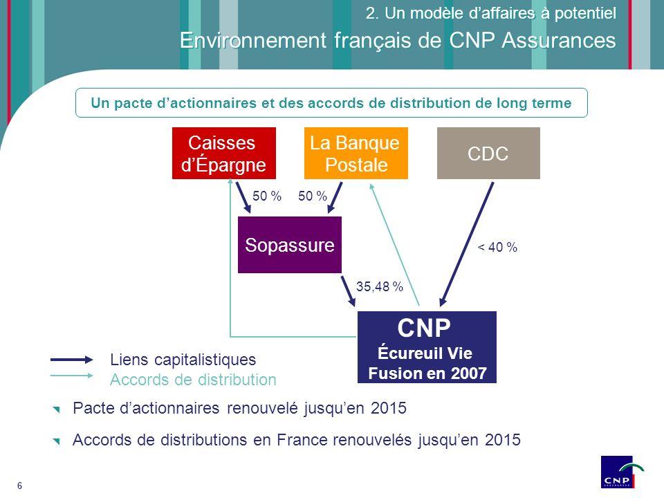 6 Environnement français de CNP Assurances 50 % 35,48 % < 40 % Caisses dÉpargne CNP Écureuil Vie Fusion en 2007 Sopassure La Banque Postale CDC 50 % 2