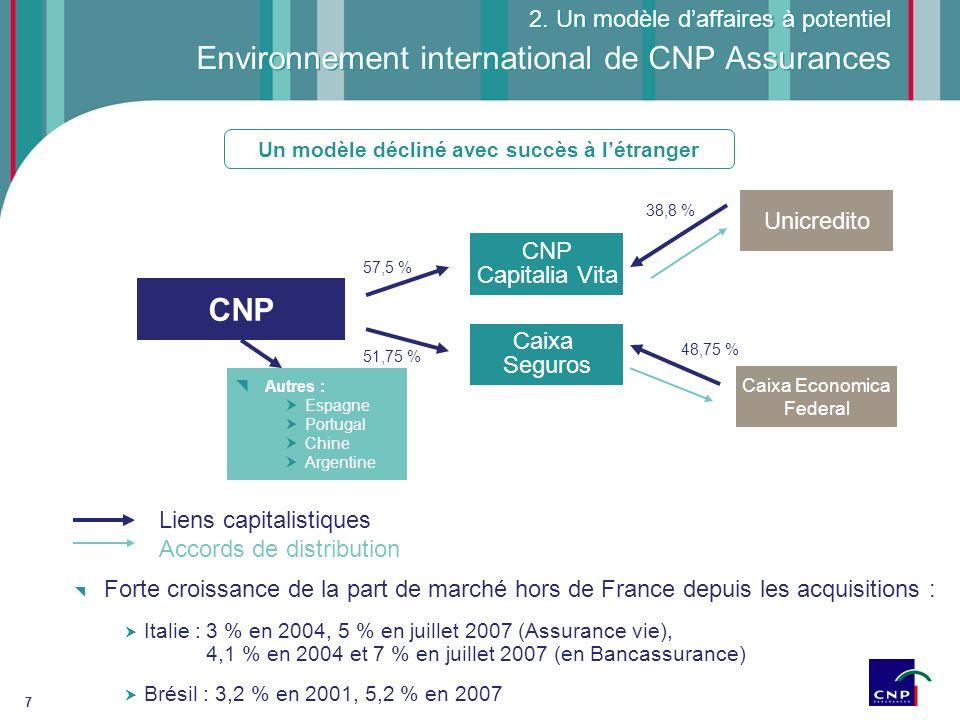 7 Environnement international de CNP Assurances 2. Un modèle daffaires à potentiel Forte croissance de la part de marché hors de France depuis les acq