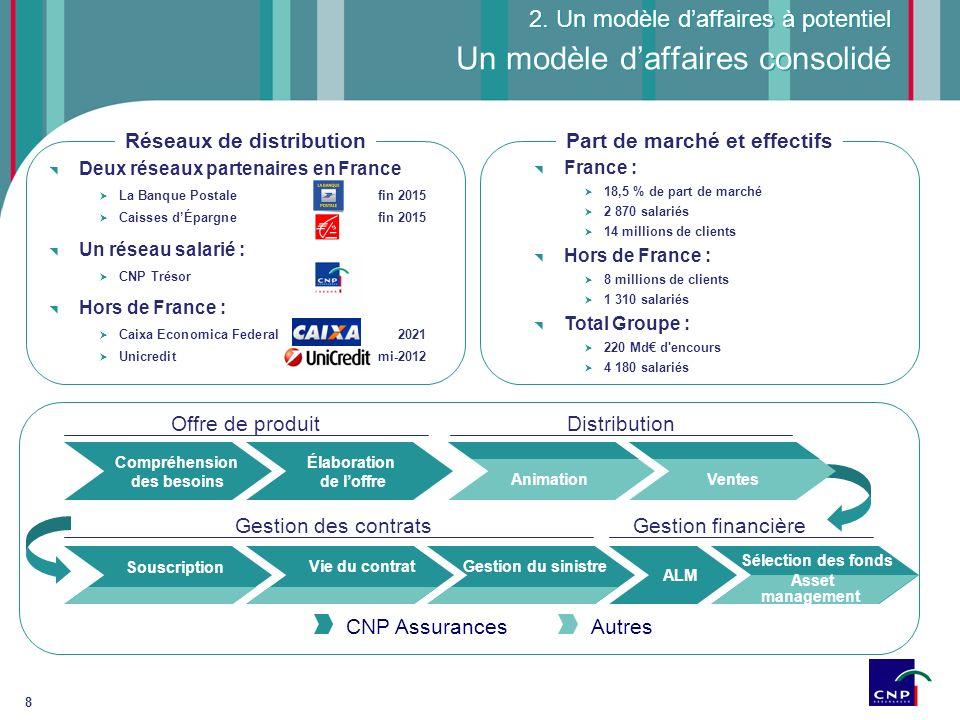 8 Deux réseaux partenaires en France La Banque Postalefin 2015 Caisses dÉpargnefin 2015 Un réseau salarié : CNP Trésor Hors de France : Caixa Economic