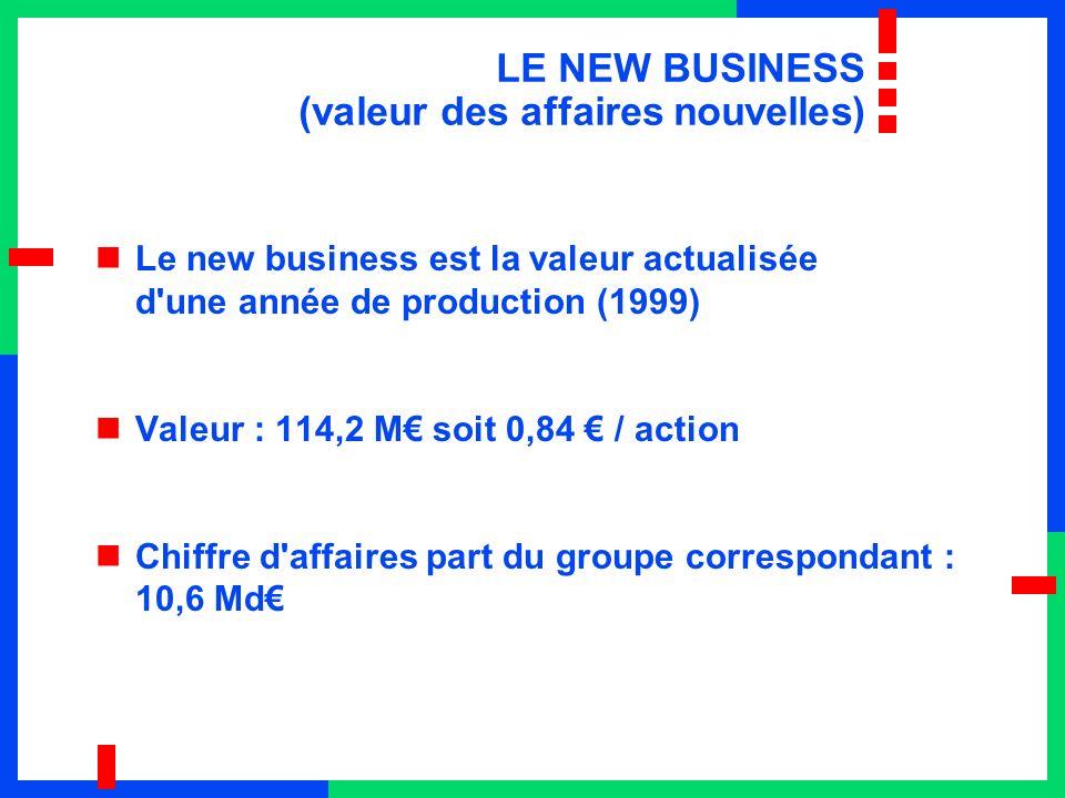 LE NEW BUSINESS (valeur des affaires nouvelles) Le new business est la valeur actualisée d une année de production (1999) Valeur : 114,2 M soit 0,84 / action Chiffre d affaires part du groupe correspondant : 10,6 Md