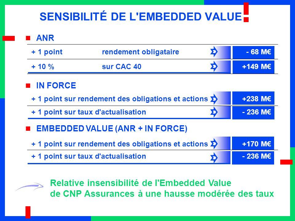IN FORCE + 10 %sur CAC 40 +149 M Relative insensibilité de l Embedded Value de CNP Assurances à une hausse modérée des taux ANR EMBEDDED VALUE (ANR + IN FORCE) + 1 point sur taux d actualisation - 236 M SENSIBILITÉ DE L EMBEDDED VALUE + 1 point sur rendement des obligations et actions +238 M + 1 point sur taux d actualisation - 236 M + 1 point sur rendement des obligations et actions+170 M + 1 pointrendement obligataire- 68 M