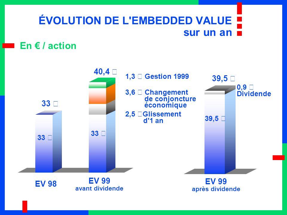 ÉVOLUTION DE L EMBEDDED VALUE sur un an EV 98 EV 99 après dividende EV 99 avant dividende 1,3 € Gestion 1999 3,6 € Changement de conjoncture économique 2,5 €Glissement d 1 an 40,4 € 33 € 0,9 € Dividende 33 € 39,5 € En / action 33 € 39,5 €