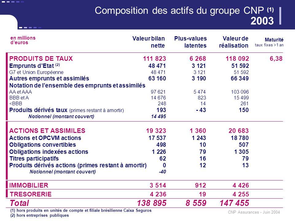 CNP Assurances - Juin 2004 PRODUITS DE TAUX111 8236 268118 0926,38 Emprunts dEtat (2) 48 4713 12151 592 G7 et Union Européenne48 4713 12151 592 Autres