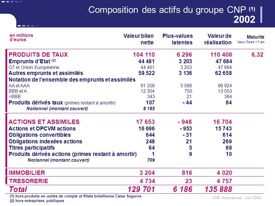 CNP Assurances - Juin 2004 PRODUITS DE TAUX104 1106 296110 4066,32 Emprunts dEtat (2) 44 4813 20347 684 G7 et Union Européenne44 4813 20347 684 Autres