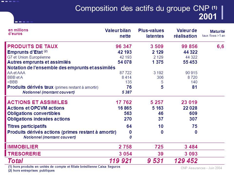 CNP Assurances - Juin 2004 PRODUITS DE TAUX96 3473 50999 8566,6 Emprunts dEtat (2) 42 1932 12944 322 G7 et Union Européenne42 1932 12944 322 Autres em