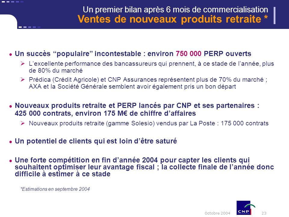 Octobre 2004 23 Un succès populaire incontestable : environ 750 000 PERP ouverts Lexcellente performance des bancassureurs qui prennent, à ce stade de lannée, plus de 80% du marché Prédica (Crédit Agricole) et CNP Assurances représentent plus de 70% du marché ; AXA et la Société Générale semblent avoir également pris un bon départ Nouveaux produits retraite et PERP lancés par CNP et ses partenaires : 425 000 contrats, environ 175 M de chiffre daffaires Nouveaux produits retraite (gamme Solesio) vendus par La Poste : 175 000 contrats Un potentiel de clients qui est loin dêtre saturé Une forte compétition en fin dannée 2004 pour capter les clients qui souhaitent optimiser leur avantage fiscal ; la collecte finale de lannée donc difficile à estimer à ce stade *Estimations en septembre 2004 Un premier bilan après 6 mois de commercialisation Ventes de nouveaux produits retraite *