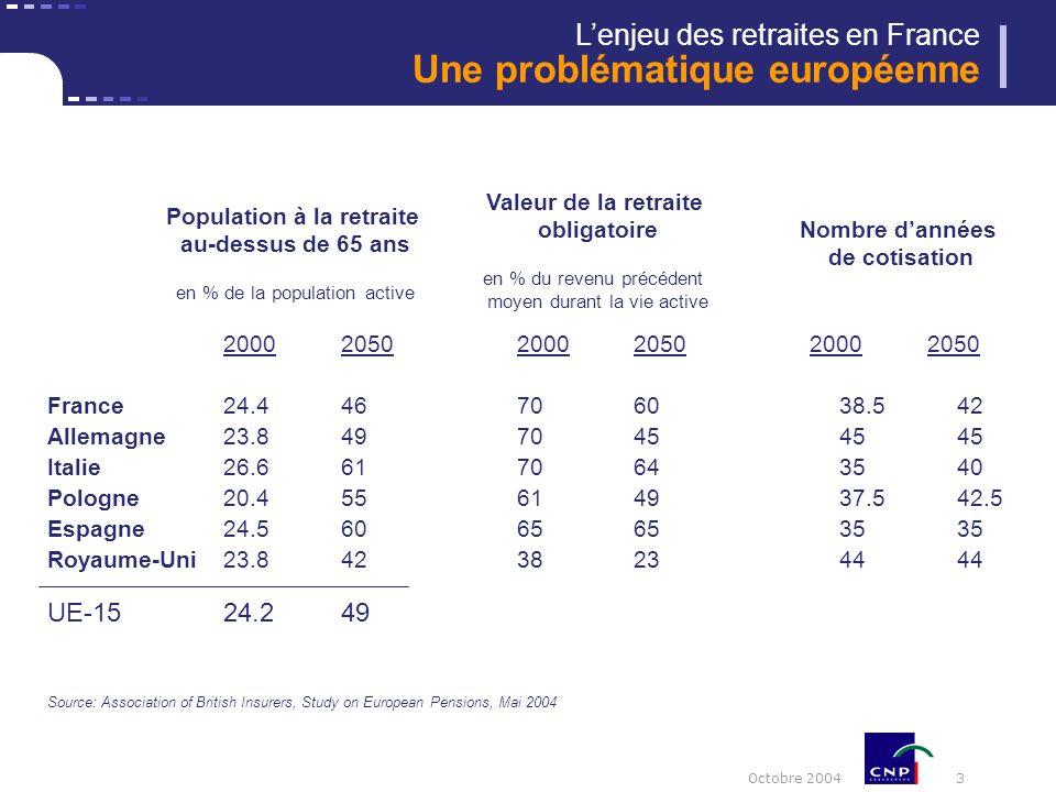 Octobre 2004 3 2000205020002050 20002050 France24.446706038.542 Allemagne23.84970454545 Italie26.66170643540 Pologne20.455614937.542.5 Espagne24.56065653535 Royaume-Uni23.84238234444 UE-1524.249 Source: Association of British Insurers, Study on European Pensions, Mai 2004 Lenjeu des retraites en France Une problématique européenne Population à la retraite au-dessus de 65 ans en % de la population active Valeur de la retraite obligatoire en % du revenu précédent moyen durant la vie active Nombre dannées de cotisation