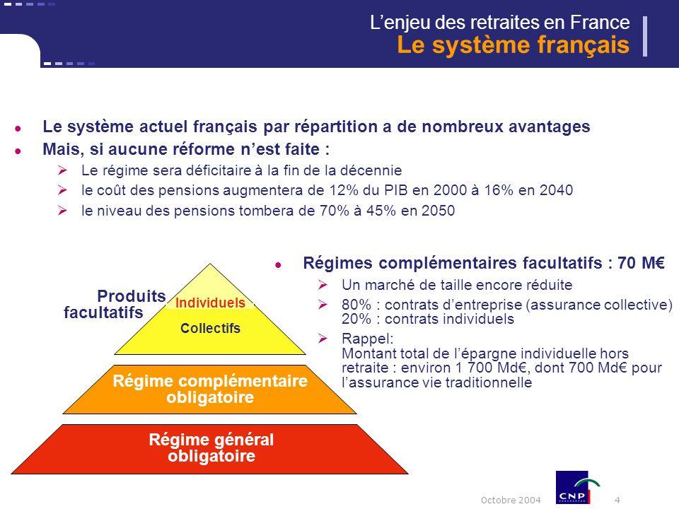 Octobre 2004 4 Lenjeu des retraites en France Le système français Produits facultatifs Individuels Collectifs Régime général obligatoire Régime complémentaire obligatoire Le système actuel français par répartition a de nombreux avantages Mais, si aucune réforme nest faite : Le régime sera déficitaire à la fin de la décennie le coût des pensions augmentera de 12% du PIB en 2000 à 16% en 2040 le niveau des pensions tombera de 70% à 45% en 2050 Régimes complémentaires facultatifs : 70 M Un marché de taille encore réduite 80% : contrats dentreprise (assurance collective) 20% : contrats individuels Rappel: Montant total de lépargne individuelle hors retraite : environ 1 700 Md, dont 700 Md pour lassurance vie traditionnelle