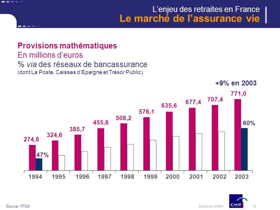 Octobre 2004 8 +9% en 2003 Source: FFSA 19992001200320002002 324,6 385,7 508,2 274,6 455,6 576,1 635,6 677,4 707,4 771,0 19981997199619951994 Provisions mathématiques En millions deuros % via des réseaux de bancassurance (dont La Poste, Caisses dEpargne et Trésor Public) 47% 60% Lenjeu des retraites en France Le marché de lassurance vie