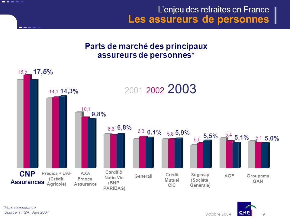Octobre 2004 10 PAR ACTIVITE Couverture de prêts Santé Prévoyance Epargne Retraite PAR PARTENAIRE Caisses d Epargne CNP Tresor* La Poste Entreprises Mutuelles et collectivités locales Etablissements financiers Dommages Filiales étrangères 79,1% 0,9% 7,5% 1,0% 5,1% 6,2% 34,1% 44,9% 2,8% 4,8% 5,8% 3,7% 3,8% Répartition du chiffre daffaires du S1 2004 *Force commerciale CNP Trésor : depuis janvier 2004, CNP entretient les relations commerciales avec les assurés qui avaient souscrit leur contrat auprès du réseau du Trésor Public Lenjeu des retraites en France Lactivité de CNP Assurances