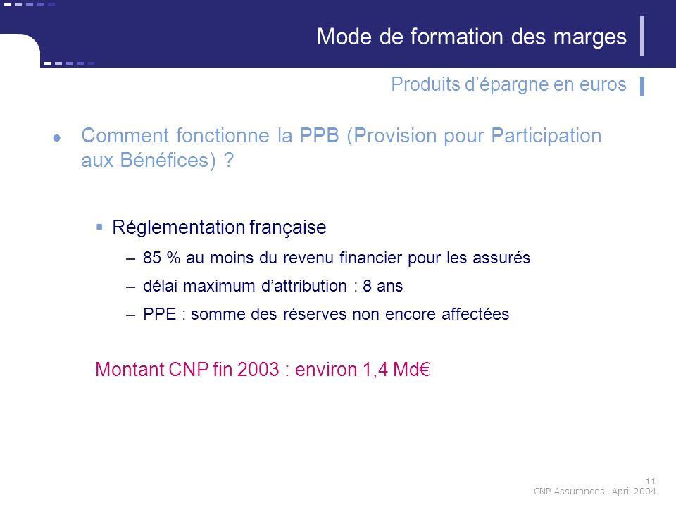 11 CNP Assurances - April 2004 Comment fonctionne la PPB (Provision pour Participation aux Bénéfices) ? Réglementation française –85 % au moins du rev