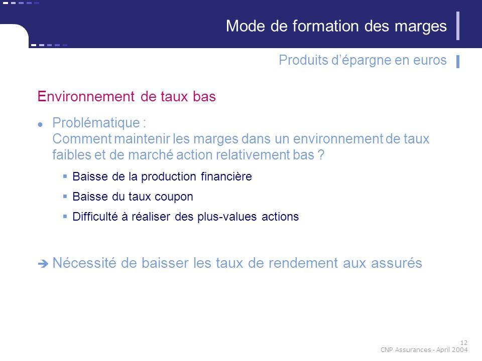12 CNP Assurances - April 2004 Environnement de taux bas Problématique : Comment maintenir les marges dans un environnement de taux faibles et de marc