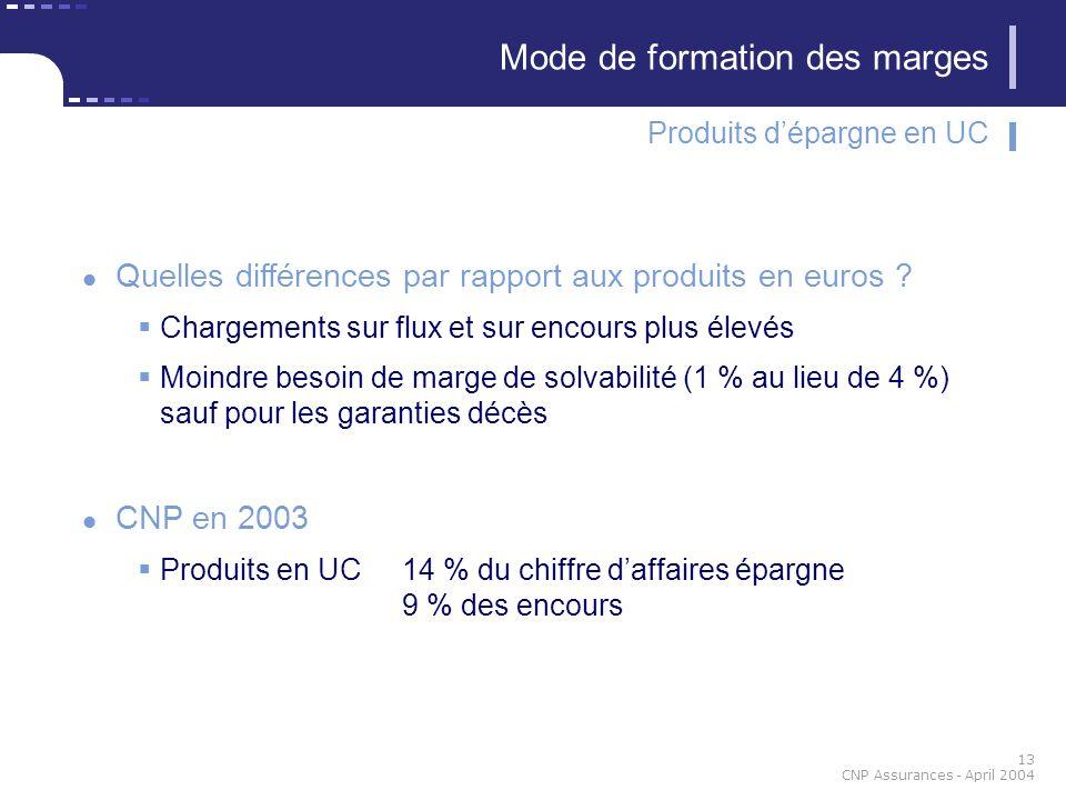 13 CNP Assurances - April 2004 Quelles différences par rapport aux produits en euros ? Chargements sur flux et sur encours plus élevés Moindre besoin