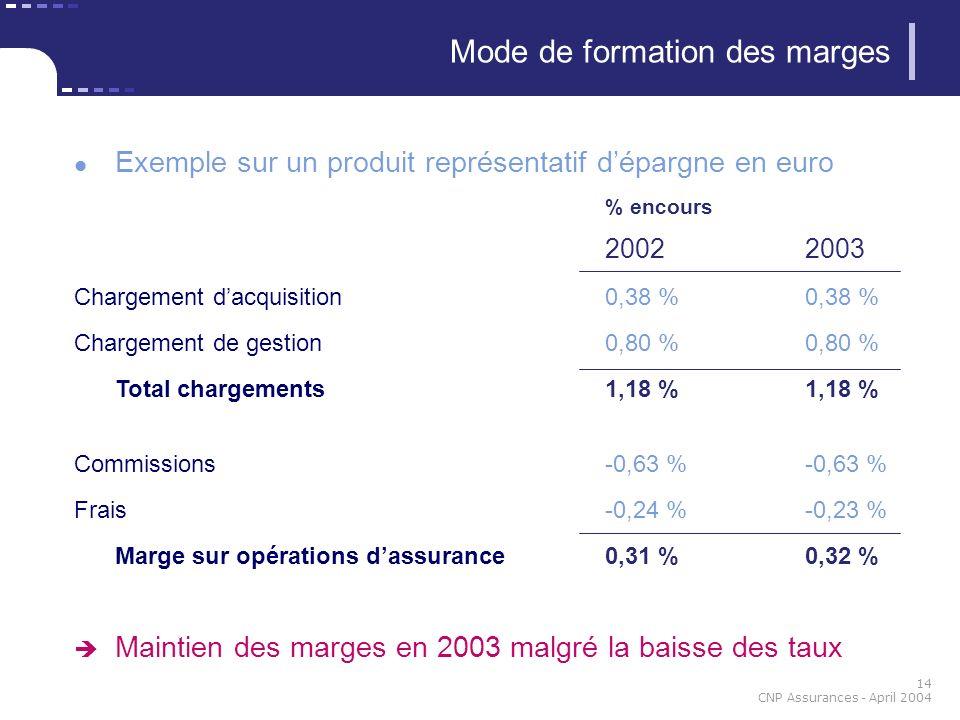 14 CNP Assurances - April 2004 Exemple sur un produit représentatif dépargne en euro % encours 20022003 Chargement dacquisition0,38 %0,38 % Chargement