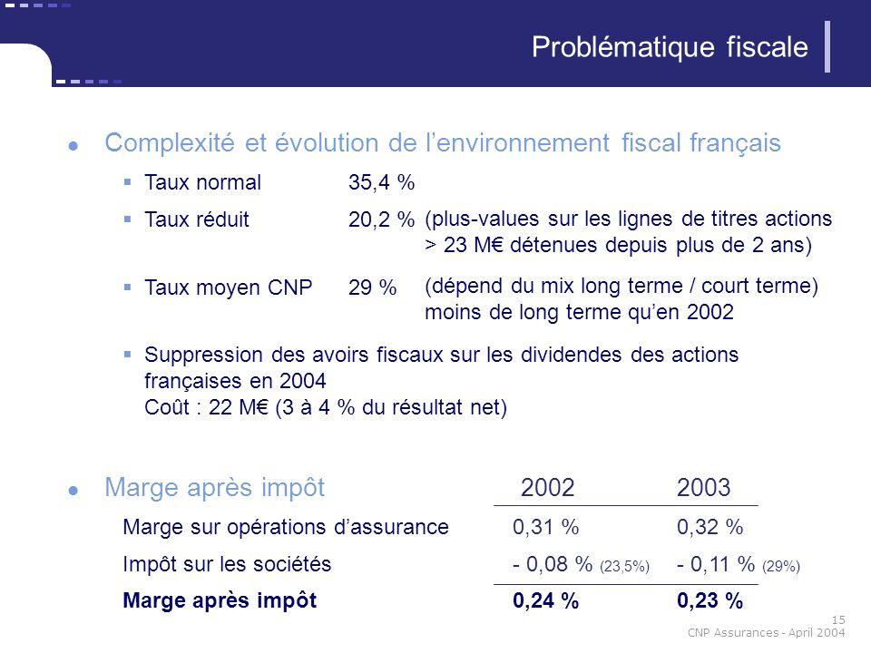 15 CNP Assurances - April 2004 Complexité et évolution de lenvironnement fiscal français Taux normal35,4 % Taux réduit 20,2 % Taux moyen CNP29 % Suppr
