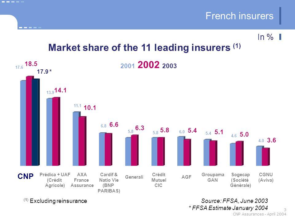 3 CNP Assurances - April 2004 CNP AXA France Assurance Prédica + UAF (Crédit Agricole) Cardif & Natio Vie (BNP PARIBAS) AGF Crédit Mutuel CIC Generali