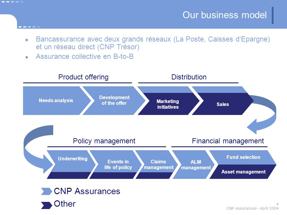 4 CNP Assurances - April 2004 CNP Assurances Other ALM management Fund selection Asset management Financial managementPolicy management Needs analysis Development of the offer Marketing initiatives DistributionProduct offering Sales Our business model Underwriting Events in life of policy Claims management Bancassurance avec deux grands réseaux (La Poste, Caisses dEpargne) et un réseau direct (CNP Trésor) Assurance collective en B-to-B