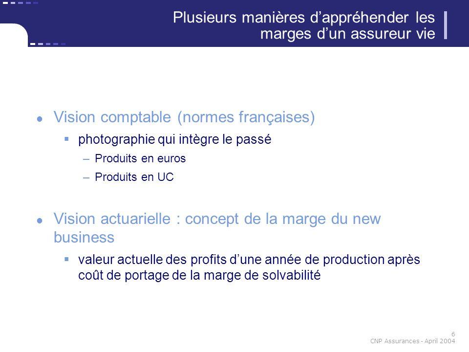 17 CNP Assurances - April 2004 Définition Valeur dune année de production - coût de la marge APE 2000200120022003 France10,0 %6,0 %6,3 %5,3 % Total10,0 %7,8 %7,8 %5,5 % Marge sur new business