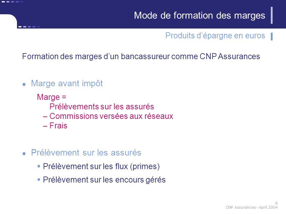 8 CNP Assurances - April 2004 Formation des marges dun bancassureur comme CNP Assurances Marge avant impôt Marge = Prélèvements sur les assurés – Comm