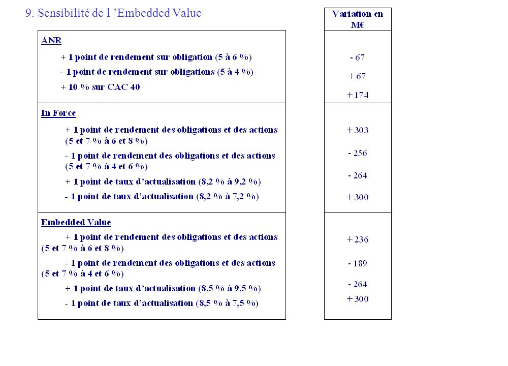 9. Sensibilité de l Embedded Value