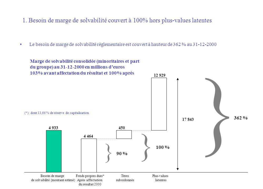 Le besoin de marge de solvabilité réglementaire est couvert à hauteur de 362 % au 31-12-2000 1. Besoin de marge de solvabilité couvert à 100% hors plu