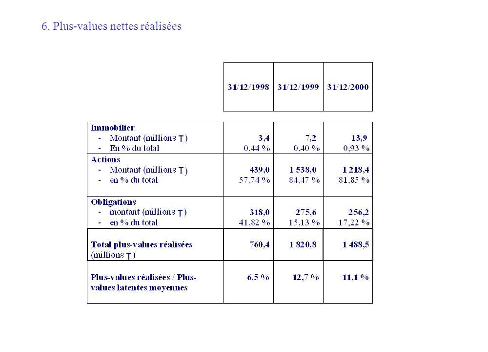 6. Plus-values nettes réalisées