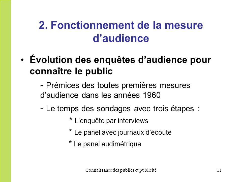 Connaissance des publics et publicité11 2. Fonctionnement de la mesure daudience Évolution des enquêtes daudience pour connaître le public - Prémices