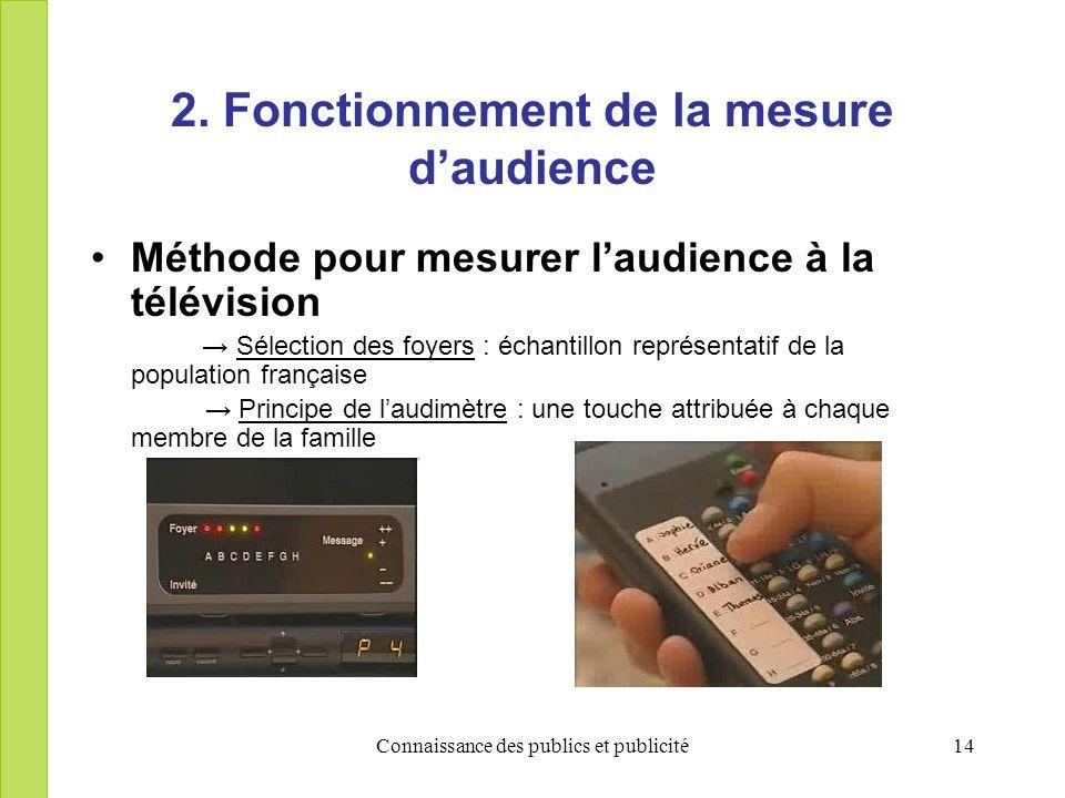 Connaissance des publics et publicité14 2. Fonctionnement de la mesure daudience Méthode pour mesurer laudience à la télévision Sélection des foyers :