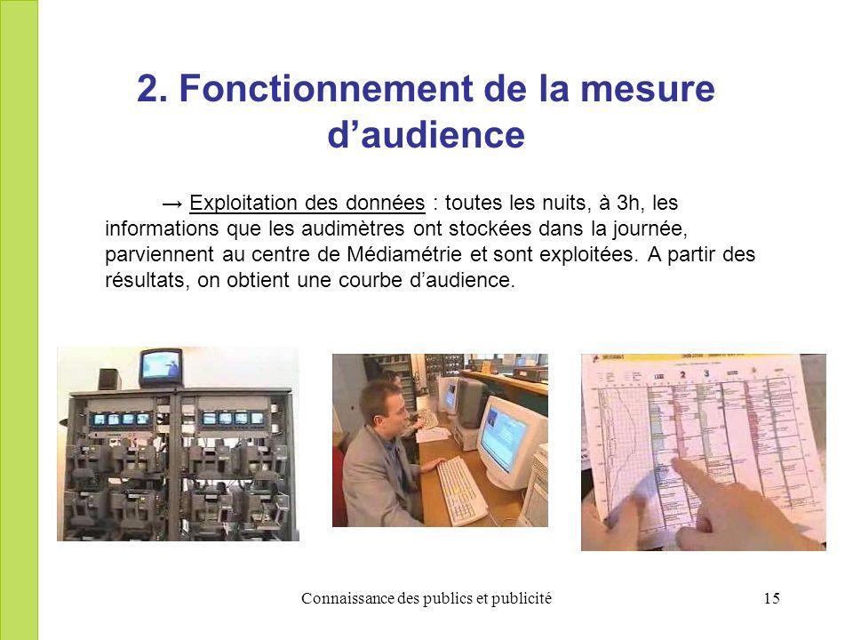 Connaissance des publics et publicité15 2. Fonctionnement de la mesure daudience Exploitation des données : toutes les nuits, à 3h, les informations q