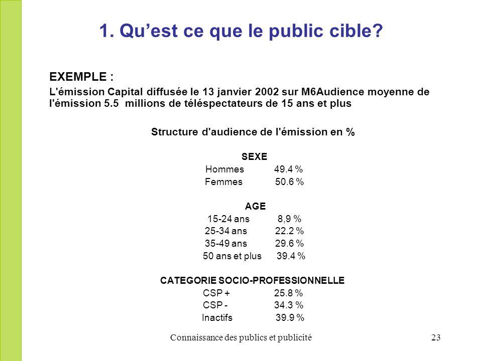 Connaissance des publics et publicité23 1. Quest ce que le public cible? EXEMPLE : L'émission Capital diffusée le 13 janvier 2002 sur M6Audience moyen