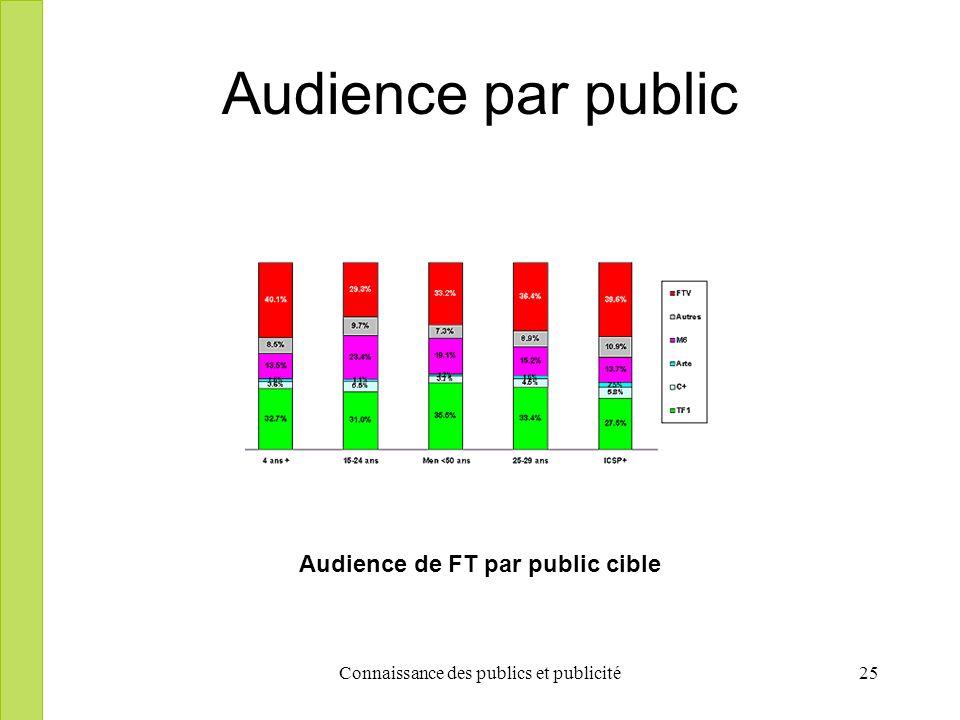 Connaissance des publics et publicité25 Audience par public Audience de FT par public cible