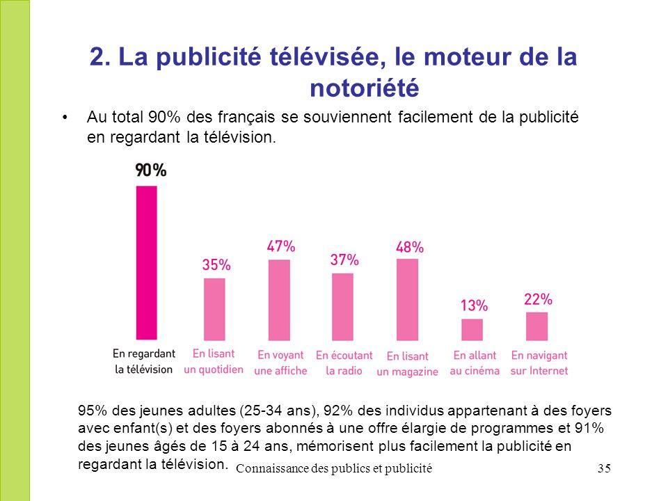 Connaissance des publics et publicité35 2. La publicité télévisée, le moteur de la notoriété Au total 90% des français se souviennent facilement de la