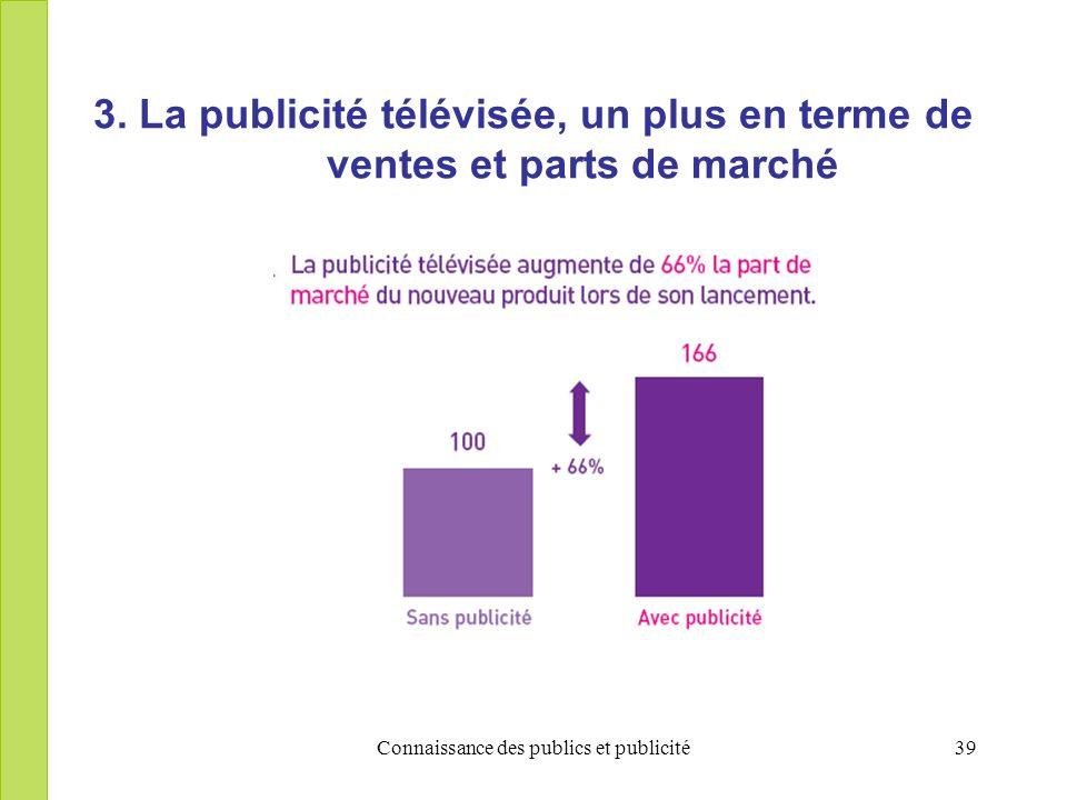 Connaissance des publics et publicité39 3. La publicité télévisée, un plus en terme de ventes et parts de marché
