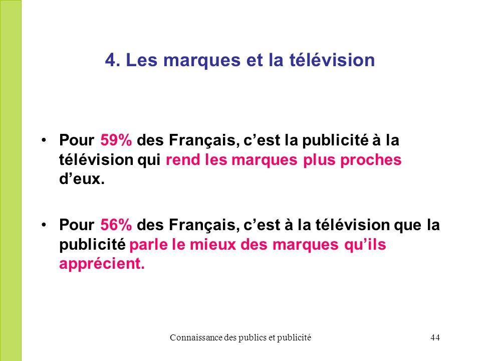 Connaissance des publics et publicité44 4. Les marques et la télévision Pour 59% des Français, cest la publicité à la télévision qui rend les marques