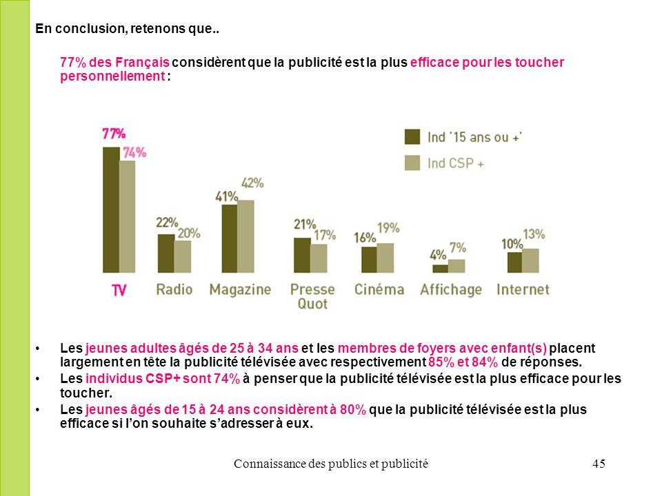 Connaissance des publics et publicité45 En conclusion, retenons que.. 77% des Français considèrent que la publicité est la plus efficace pour les touc